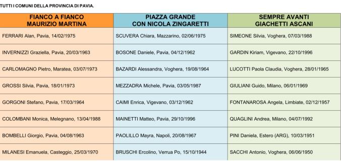 Candidati Provincia Pavia Primarie 2019